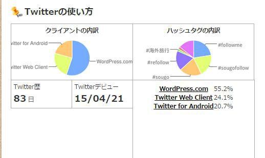 解析結果2 whotwi