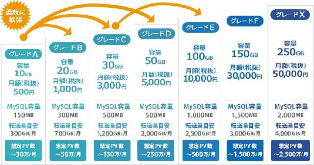 wpXクラウド グレード表