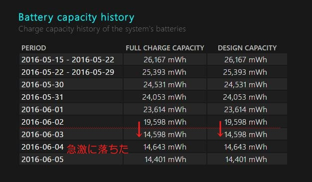 急激に落ちた Battery capacity history Battery report