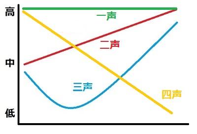 中国語 四音