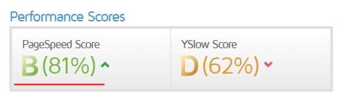 サイトの速度を測定2 めちゃログ - GTmetrix